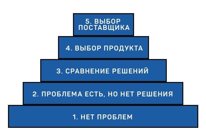 лестница бена ханта