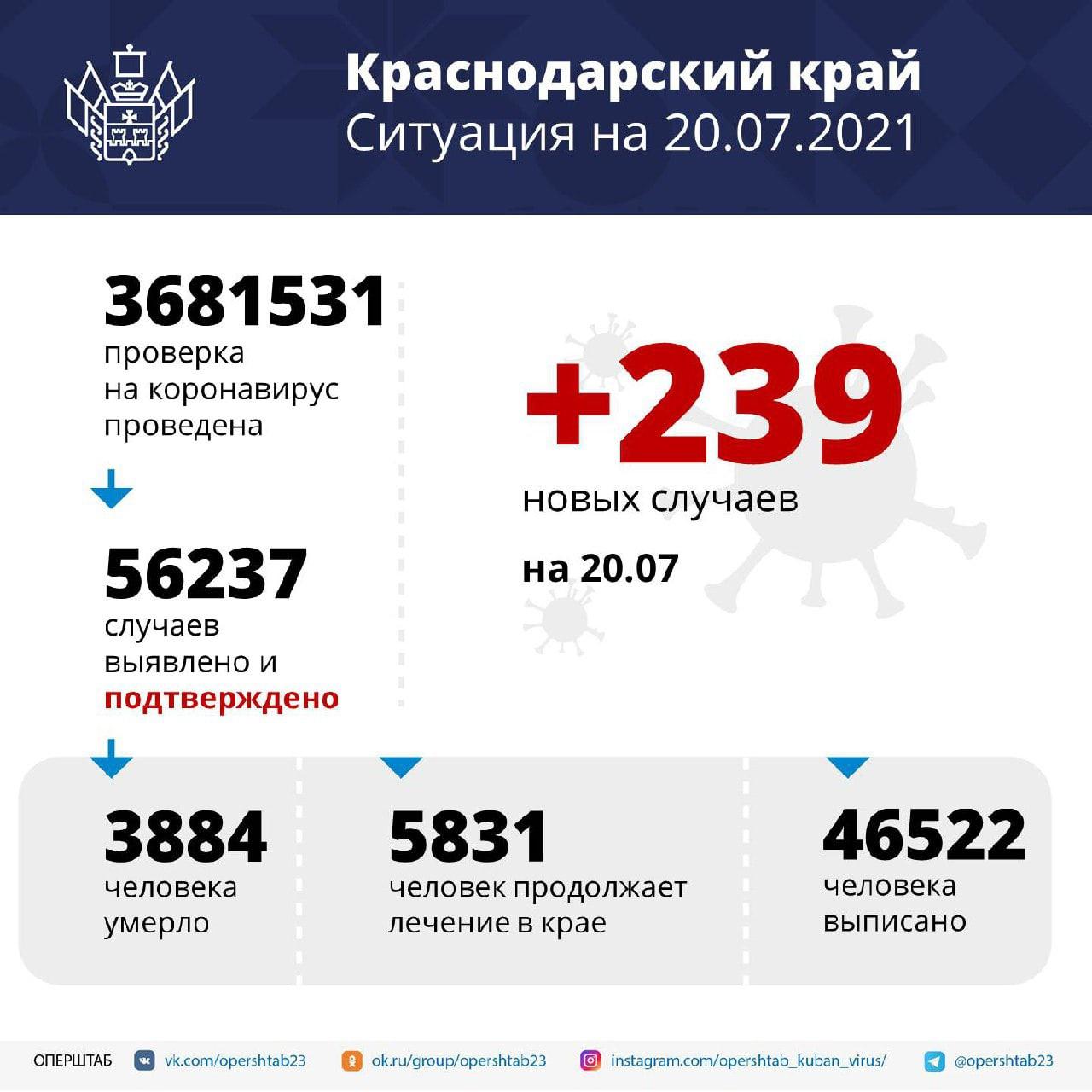 В Краснодарском крае зарегистрировали 239 случаев заболевания COVID-19За...