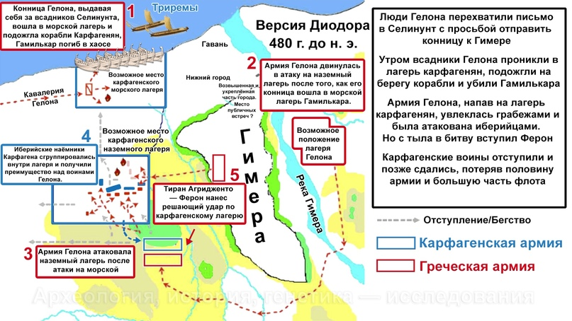 Битва при Гимере 480 года до н. э.