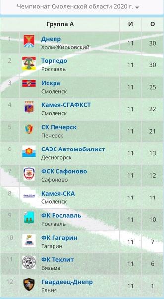 Подошёл к концу Чемпионат Смоленской области 2020 ...